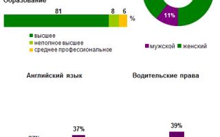 Менеджер по туризму зарплата в москве