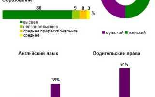 Менеджер по закупкам средняя зарплата москва