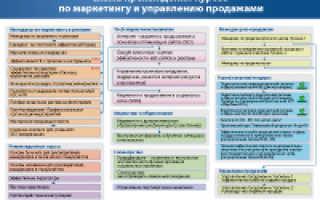 Менеджер по маркетингу москва