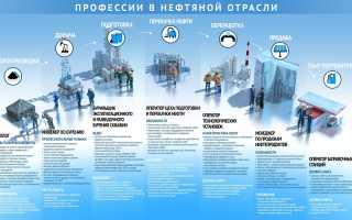 Востребованные инженерные специальности в россии