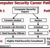 Менеджер по информационной безопасности